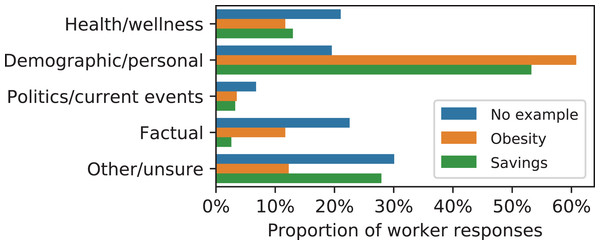 Categories of proposed prediction tasks under the different instructional treatments.