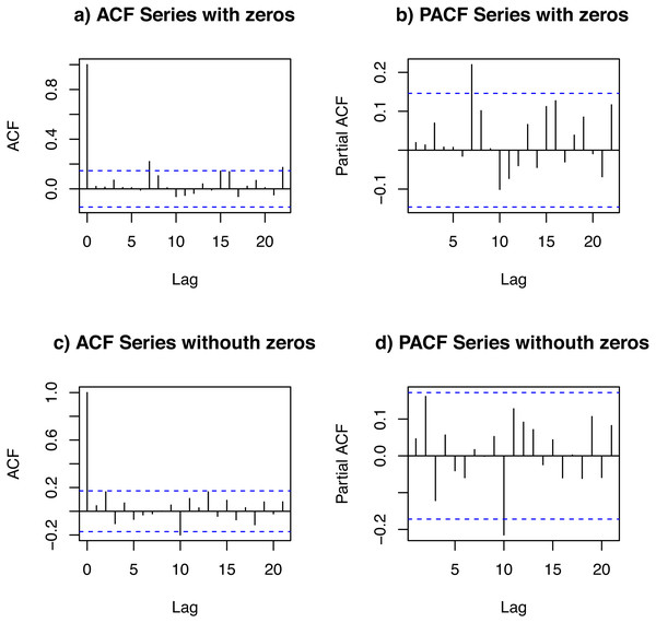 ACF and PACF of the data set: with zeros (A and B) and without zeros (C and D).