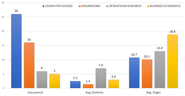Research areas of selected publications, documents, average citations and average pages.