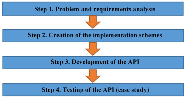 Research methodology steps.