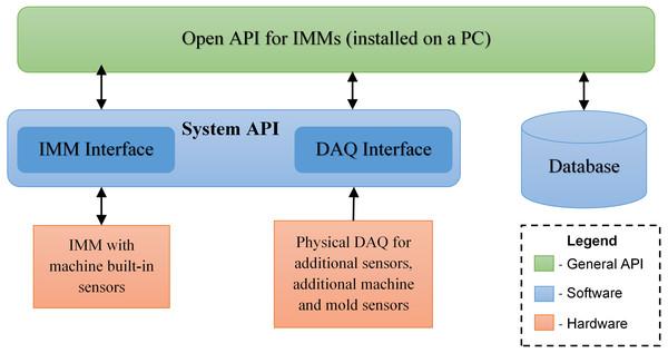 Open API for IMM architecture diagram.
