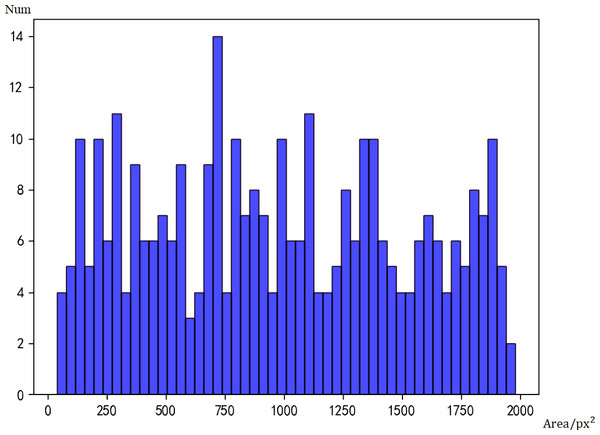 Histogram of real data.