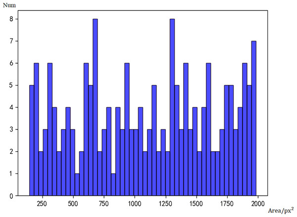 Histogram of face sizes detected by Faster RCNN.
