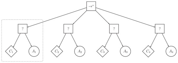 Illustration of a behavior tree with restricted structure that Maple can produce.