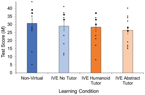 Mean test scores in the different learning environments. Error bars represent the standard error (SE).
