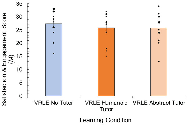 Mean satisfaction and engagement scores with error bars representing SE, for the predictor of learning condition within immersive virtual environments (no tutor, humanoid tutor, abstract tutor).
