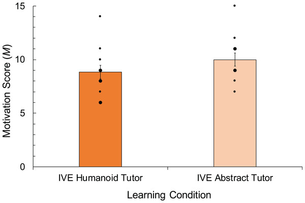 Results of a t-test conducted to analyse the impact of humanoid vs. abstract tutor representation on learner motivation scores, and therefore means for two conditions are shown.