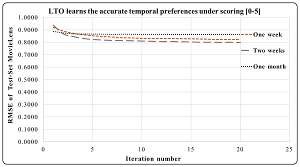 LTO prediction accuracy improvement of CF for MovieLens.
