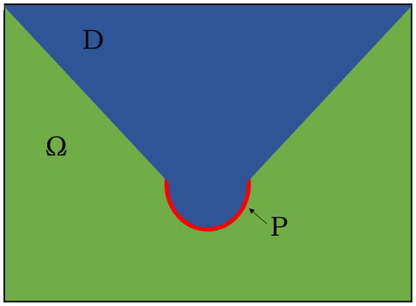 Illustration of a domain W with parts of water D (blue) and subduction zone P (red).