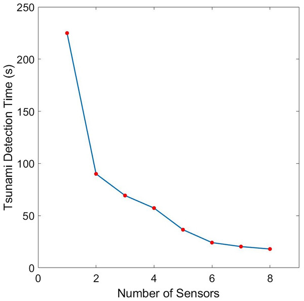 Comparison of the tsunami detection time for different number of sensors for the case when the domain is a portion of the Cotabato trench.