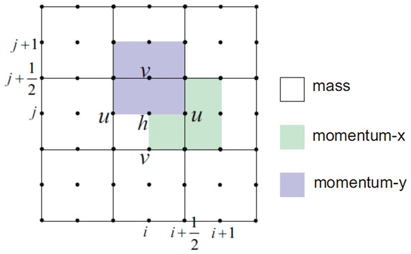 Illustration of the 2D staggered grid for the finite volume method.