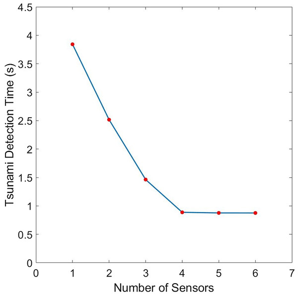 Comparison of the tsunami detection time for different number of sensors for the domain shown in Fig. 1.