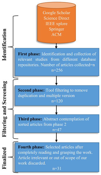 The SLR selection process, and filtering in each phase.