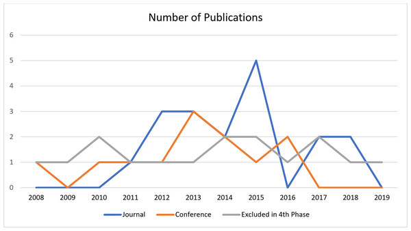The number of publications on trust management published in more than a decade.