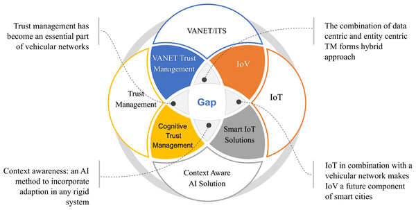 An overview of the different technologies, the extent to which they overlap, related issues, and the potential future of these technologies.