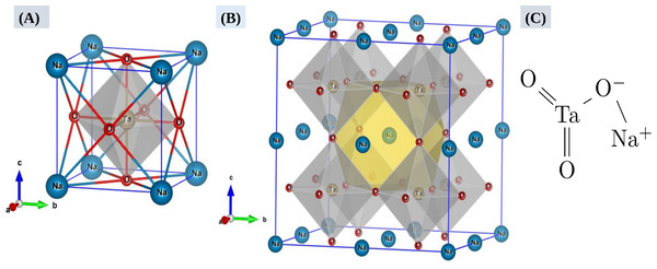 Perovskite crystal structure of NaTaO3 (A), a 3D framework of corner sharing [TaO6] octahedra with Na+ ions in the twelve-fold cavities in between the polyhedral (B), and its molecular structure (C).