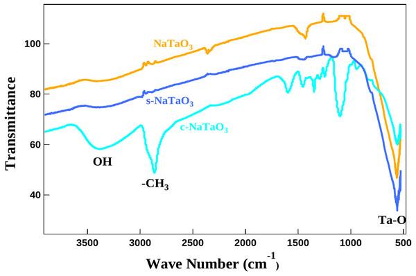 FTIR curves of doped and undoped NaTaO3.