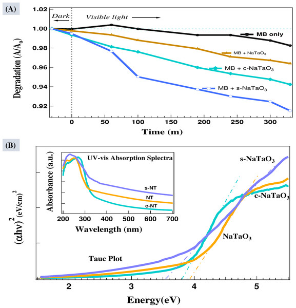 Photodegradation of methylene blue (MB) in solution containing NaTaO3, c -NaTaO3, and s-NaTaO 3 catalysts (A), and Tauc plot with inset UV-vis diffused reflectance spectra of all the samples (C).