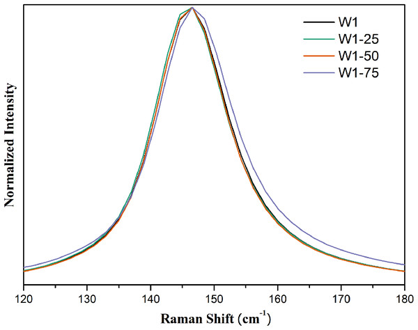 Expanded Raman spectra in the region between 120 and 180 cm-1 for the synthesized photocatalysts.