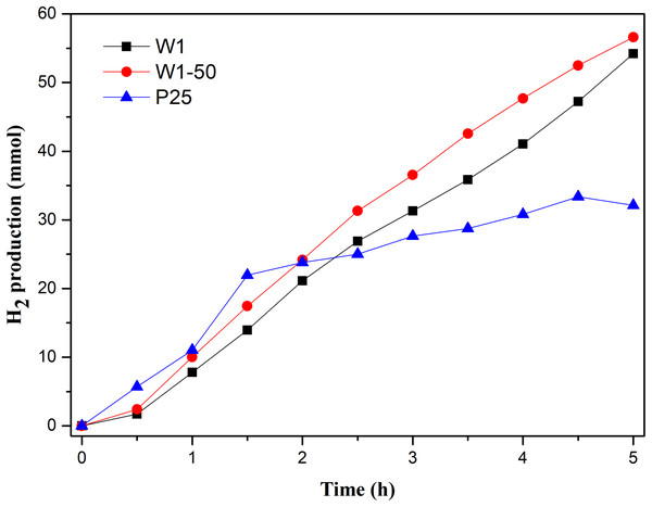 Photocatalytic hydrogen production vs reaction time.