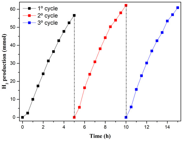 Amount of H2 produced by W1-50 in three photocatalytic cycles.