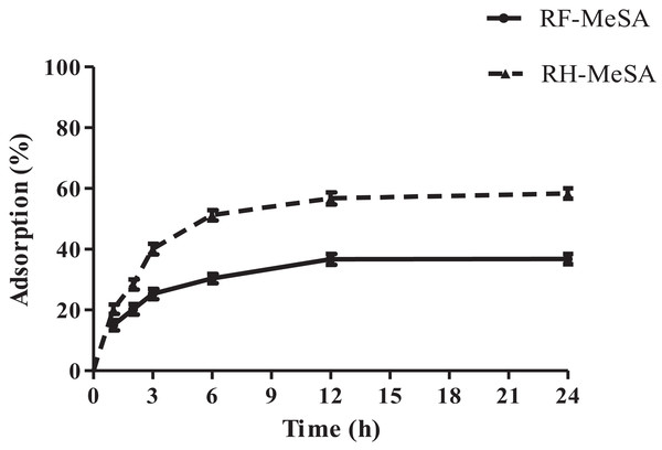The percentage adsorption of rice flour-methyl salicylate (RF-MeSA) and rice husk-methyl salicylate (RH-MeSA) at 25 °C for 24 h.