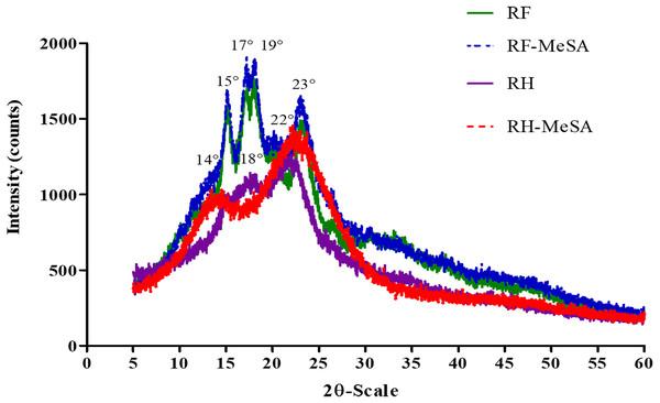 XRD patterns of rice flour (RF) and rice flour-methyl salicylate (RF-MeSA) at 24 h, rice husk (RH) and rice husk-methyl salicylate RH-MeSA at 24 h.