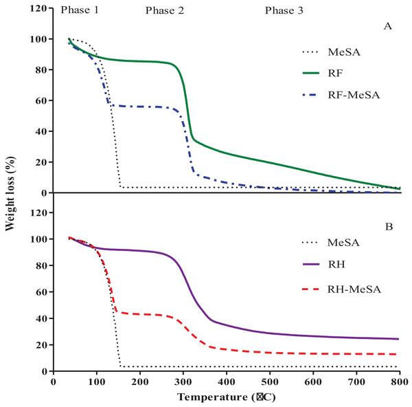 TGA curve of rice flour (RF) and rice flour-methyl salicylate (RF-MeSA) at 24 h (A), rice husk (RH) and rice husk-methyl salicylate RH-MeSA (B) at 24 h.