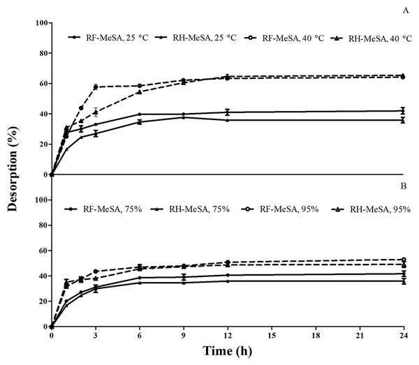 The percentage desorption of rice flour-methyl salicylate (RF-MeSA) and rice husk-methyl salicylate (RH-MeSA).