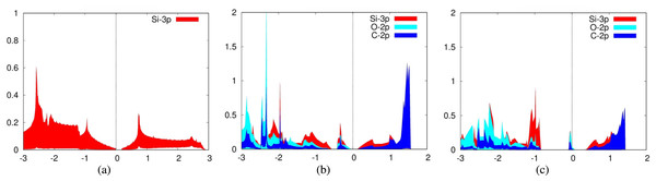 Projected density of states graph for (A) pure silicene (B) CO2 on top of Siup (C) CO2 on top of Sidn.