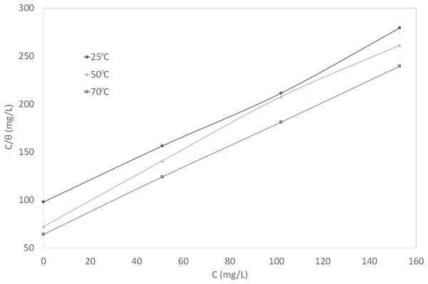 Curve fitting of the experimental data to Langmuir isotherm.