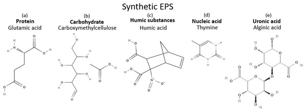 Chemicals in synthetic EPS and their structures.
