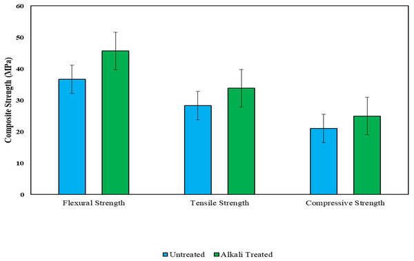 Effect of alkali treatment on the flexural, tensile and compressive strengths of the hybrid composites.