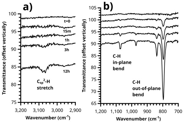 Growth of the polythiophene brush over time can be plainly observed in the ATR-IR spectrum, with (A) C-H stretching and (B) out-of-plane / in-plane C-H bending peaks visible.