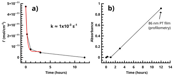 (A) Dissociation of the Pd(0) species in the SI-KCTP reaction with the Fu catalyst takes place with k on the order of 10−3 s−1. (B) Tracking absorbance at 480 nm is a good measure of growth of the polythiophene film, which takes place at roughly 10–11 nm/h after an induction period corresponding to a shorter conjugation length.
