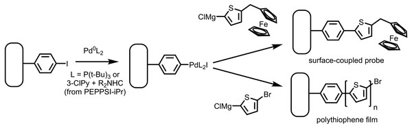 Reaction of an aryl iodide layer on gold with Pd(0) followed by Grignard reagents yields a ferrocene-functionalized layer using a Fc-bearing Grignard reagent.