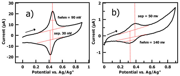 (A) Cyclic voltammetry of PhI thin film on gold (0.1M TBAPF6/DCM solution, 100 mV/s scan rate, Ag wire reference electrode, second cycle shown) after reaction with the ferrocene cross-coupling probe Fc-CH2-ThMgCl shows a densely packed surface ( 2.8×10−10 mol/cm2) and a near-ideal surface redox couple consistent with a thin arene layer. (B) A commercial bromophenyl silane on ITO yields an order of magnitude lower surface coverage, larger FWHM of redox peaks, and larger peak-to-peak separation under the same electrochemical conditions.
