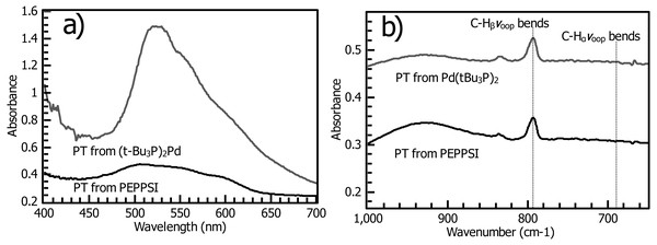 """(A) Reflectance UV-vis of polythiophene films prepared using (t-Bu3P)2Pd (""""PT-Fu"""") and PEPPSI Pd (""""PT-PEPPSI"""") catalysts. The Fu catalyst yields a thick, densely grafted film. (B) Grazing-angle IR spectroscopy of PT-Fu and PT-PEPPSI films reveals the distinctive out-of-plane C-H bending mode of polythiophenes."""