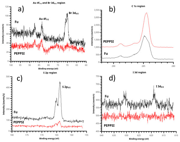 """X-ray photoelectron spectroscopy (XPS) of polythiophene films prepared using (t-Bu3P)2Pd (""""Fu film"""") and PEPPSI Pd (""""PEPPSI film"""") catalysts."""