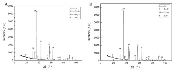 The phase analysis by X-ray diffractometer (A) No. 1 group (B) No. 2 group.