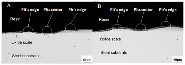 The descaling effects from the front section's scanning after the shot blasting with a small amount of abrasive (A) No. 1 group (B) No. 2 group (WD = 12.5 mm).
