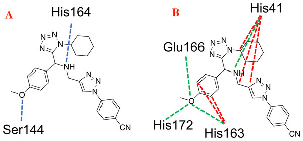 Main non-covalent interactions between the CoV-2-MPro protein and the best ligand 1e.