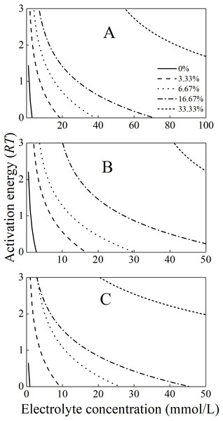 The activation energies for the aggregation of the mixture colloids with different bacteria contents in (A) LiNO3(B) KNO3, and (C) CsNO3 solutions.