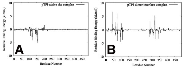 Individual residue contribution to the binding energy for each complex.