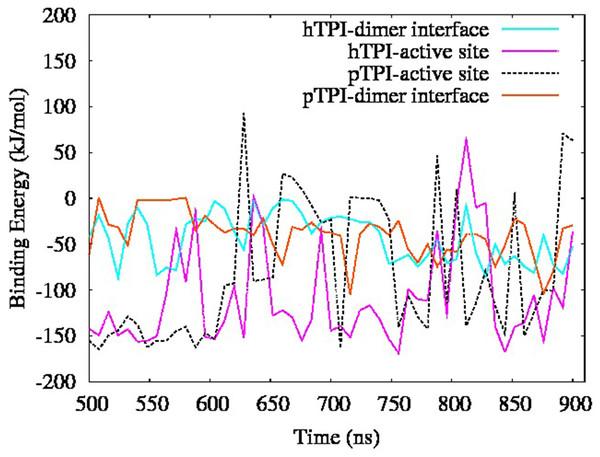 Binding energy last 400 ns of simulation.