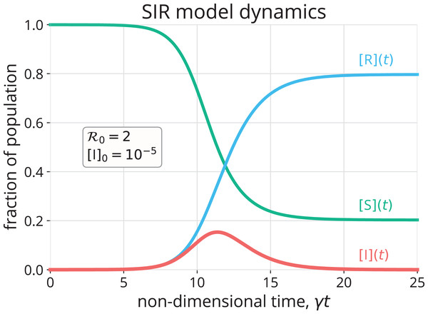 Numerical approximation (Rackauckas & Nie, 2017) of the solution to the SIR model in Eqs. (1)–(3) with initial conditions in Eqs. (6)–(8).