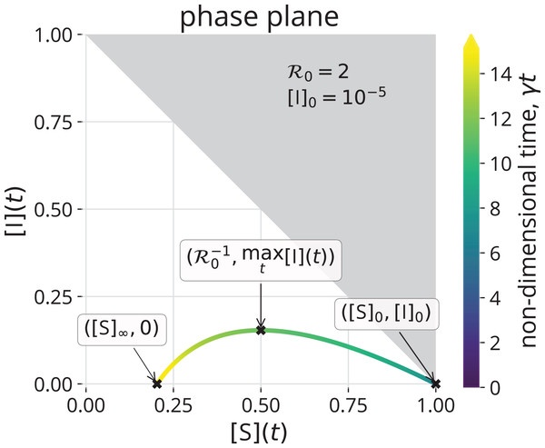The trajectory of the solution to the SIR model, with initial conditions in Eqs. (6)–(8), in the ([S], [I]) phase plane, given by Eq. (10).
