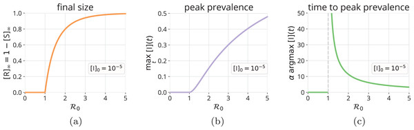Final size and peak prevalence of an SIR epidemic.