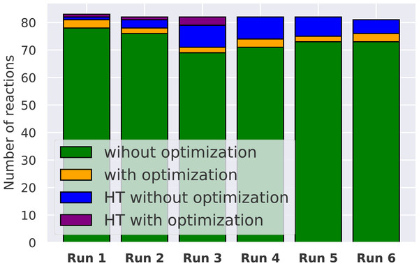 Distribution of the successful TSs localized for each of the 6 runs.