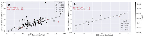 Barrier estimates from GFN2-xTB compared to DFT (UB3LYP/6-31G**) barriers for the first run shown in Fig. 2.